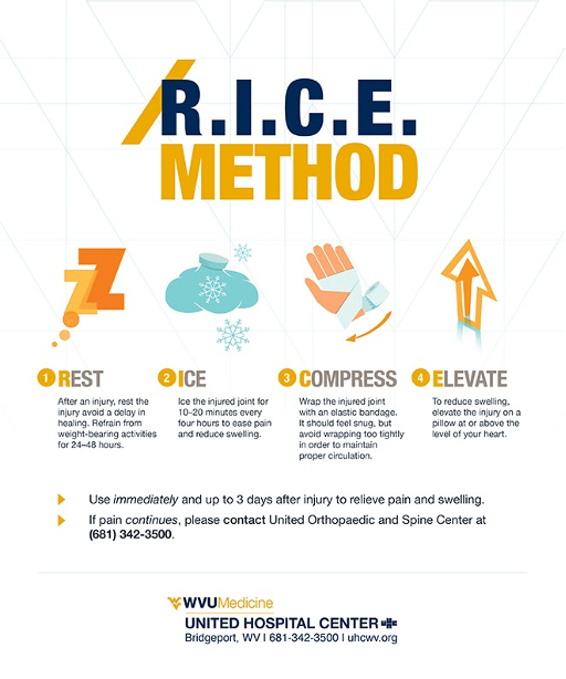 Figure 2. The R.I.C.E method for treating injuries. Image source: https://wvorthocenter.com/